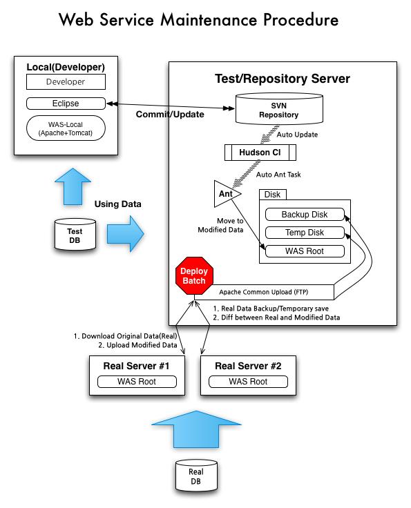 JSP유지보수 자동화 시스템 구축