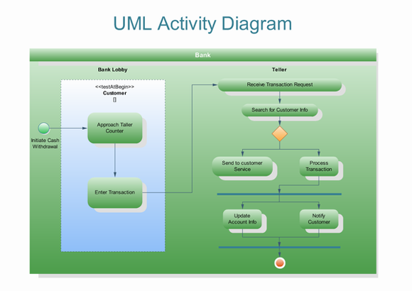 UML(Unified Modeling Language)