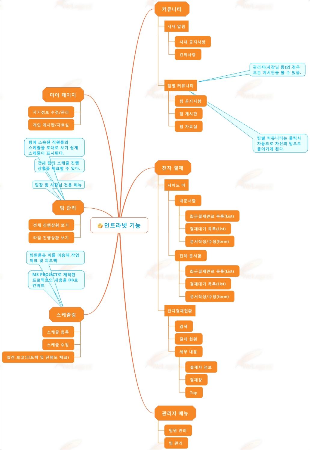 인트라넷 기능 & 화면 & 메뉴 설계