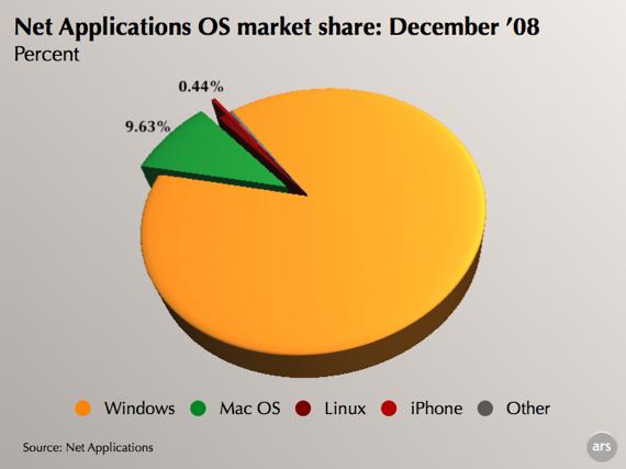 10%미만의 점유율을 상위 10%로 바꿔버린 애플