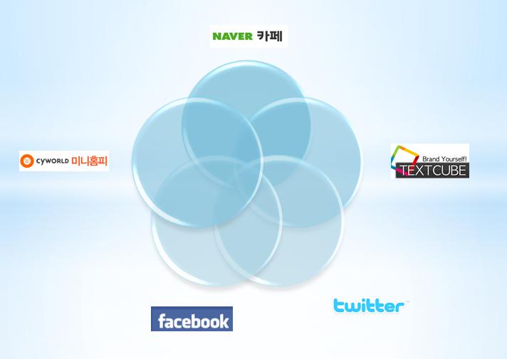 블로그,카페,미니홈피,트위터,페이스북의 장&단점은?