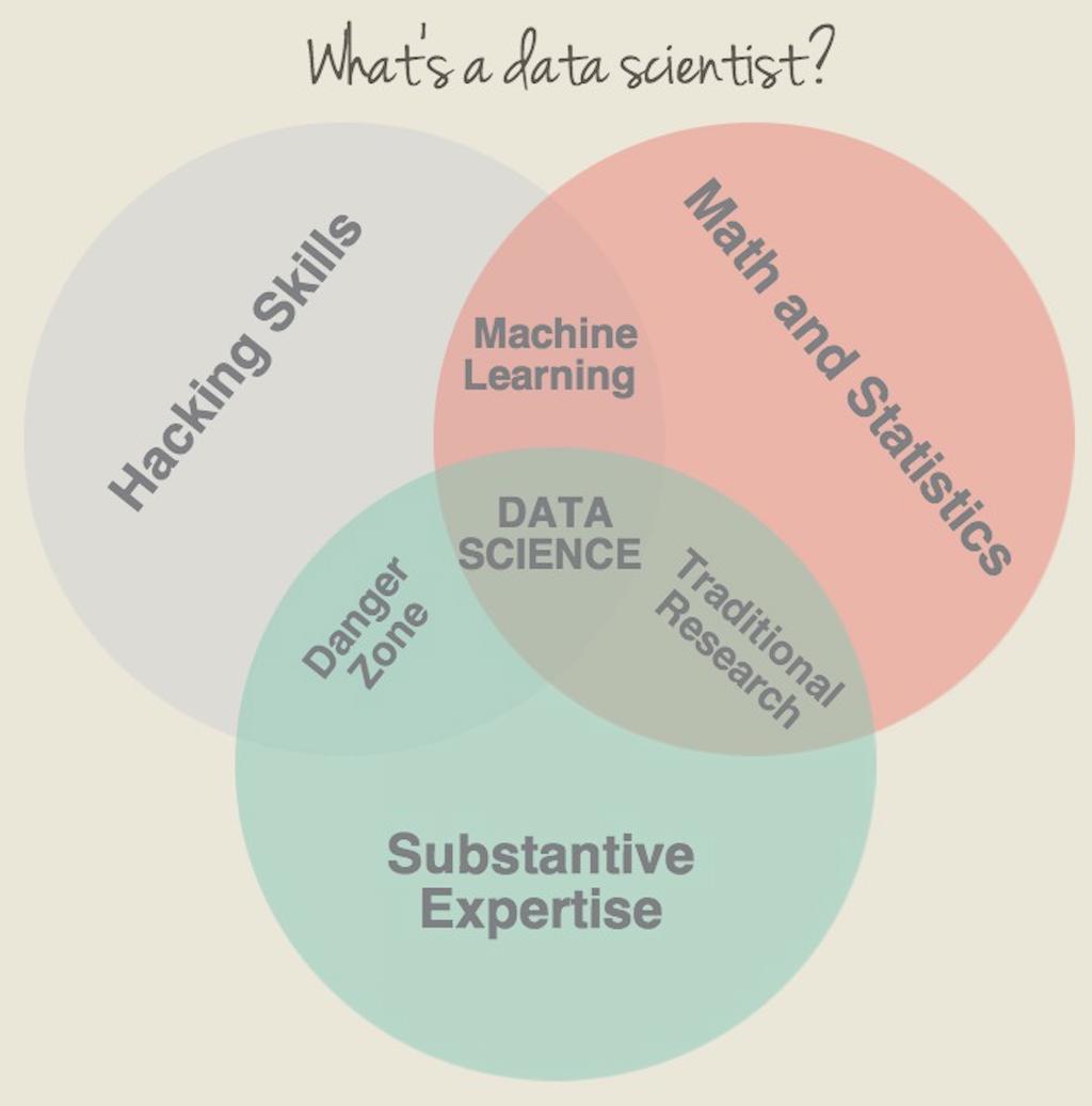 Data Science가 되기 위한 8단계